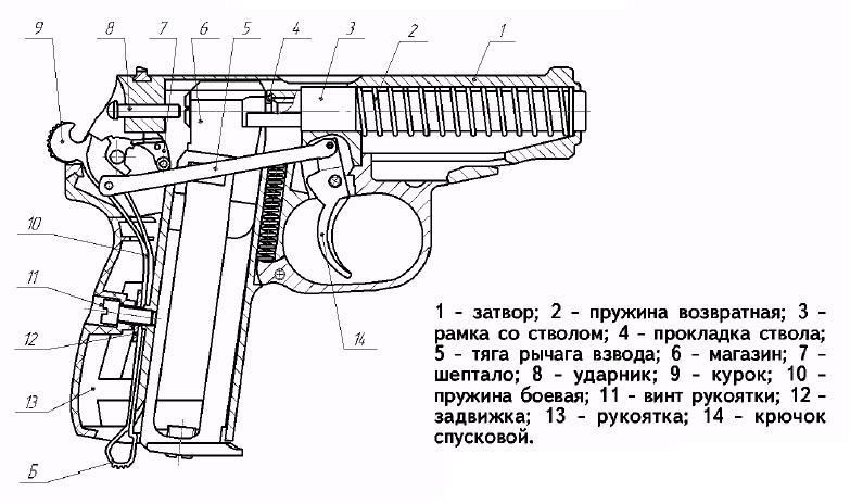 Схема механизмов пистолета: