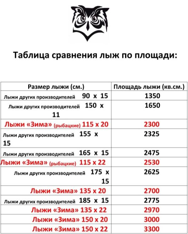 таблица сравнения площади лыж